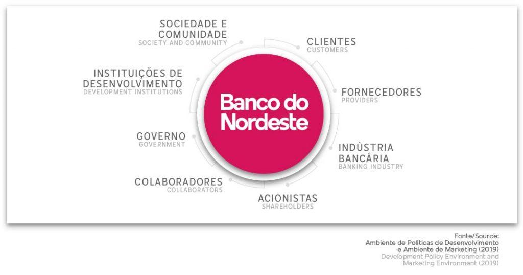 Linhas de crédito do Banco do Nordeste