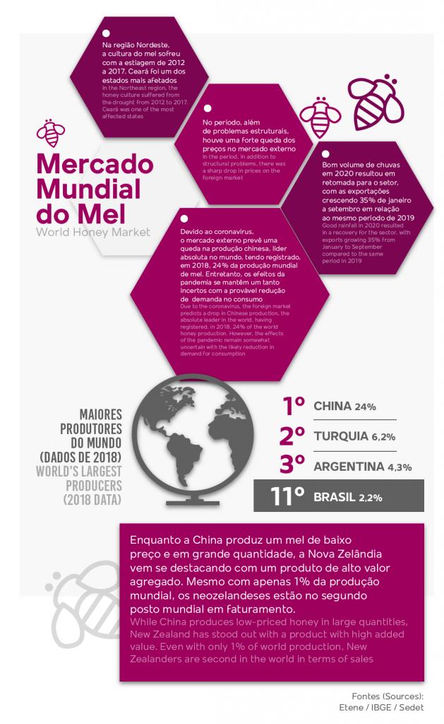 mercado mundial do mel