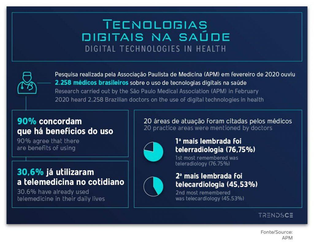 Telemedicina e tecnologias digitais na saúde