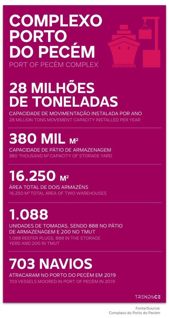 números do hub portuário