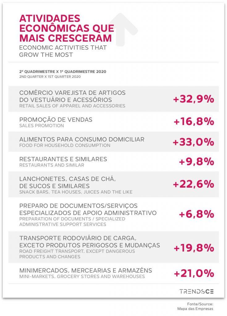 Atividades Econômicas que mais cresceram no Brasil