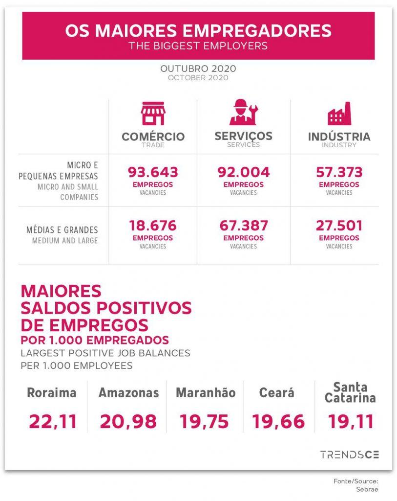 Os maiore empregadores do Brasil