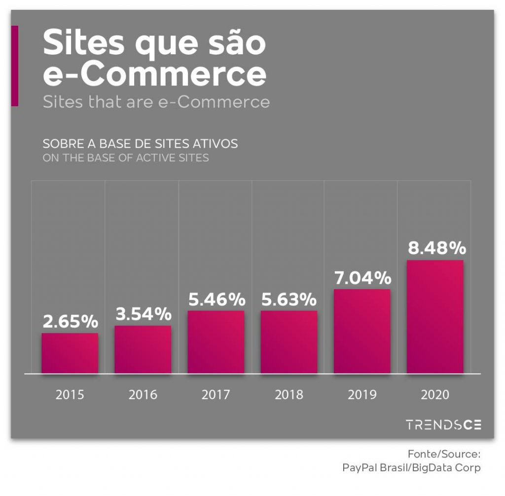 sites e-commerce