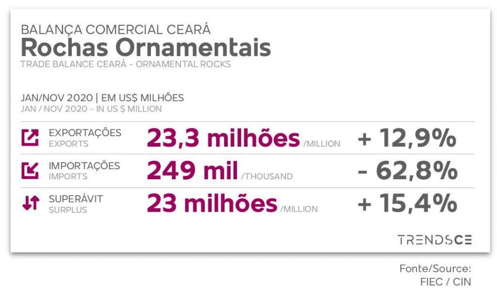 Balança comercial de Rochas Ornamentais no Ceará