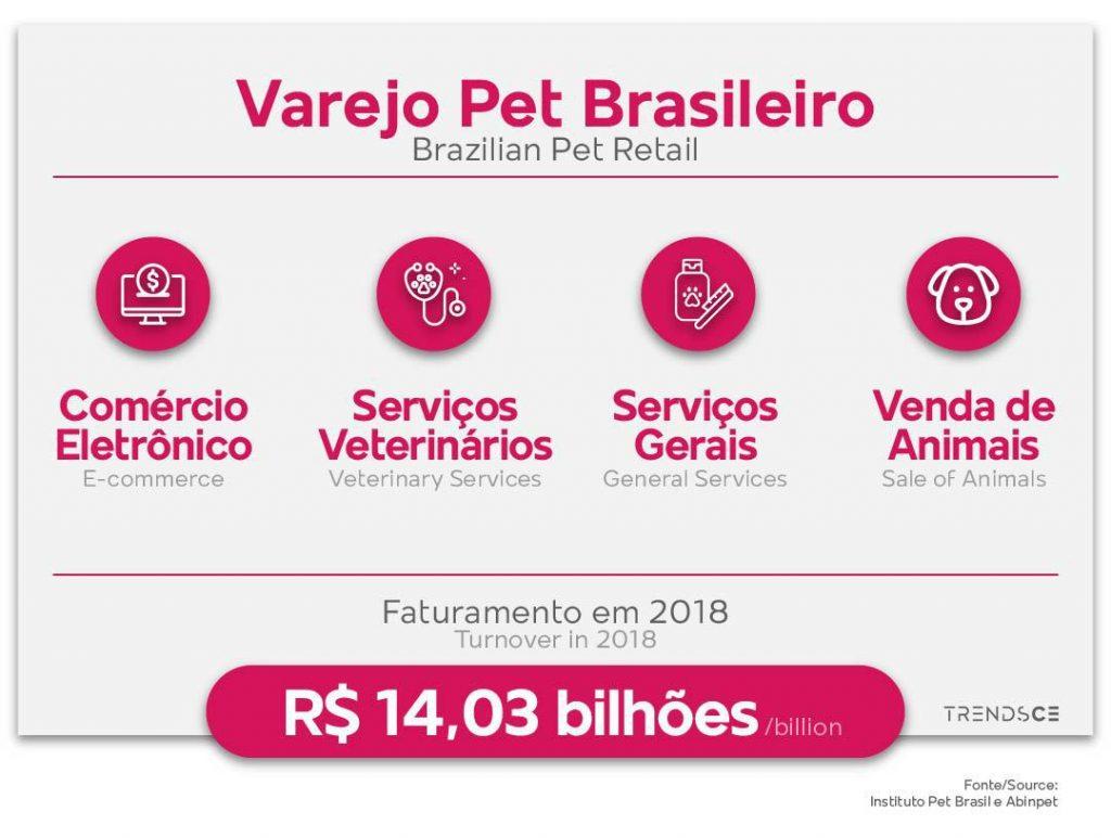 Varejo Pet Brasileiro
