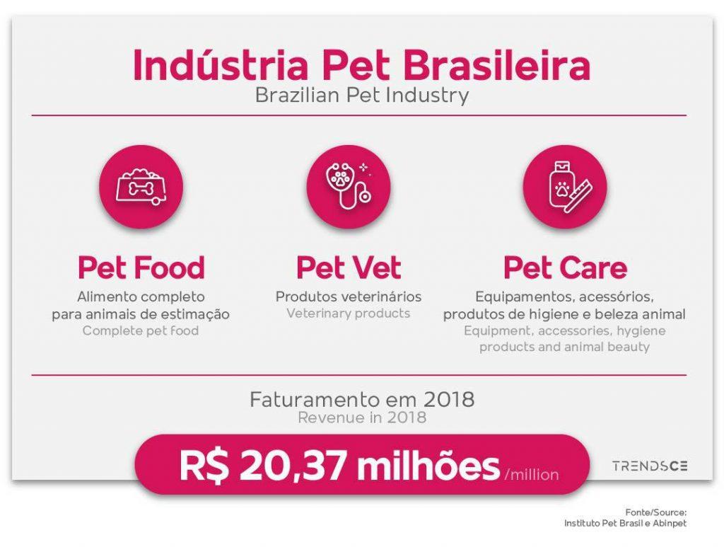 Indústria Pet brasileira
