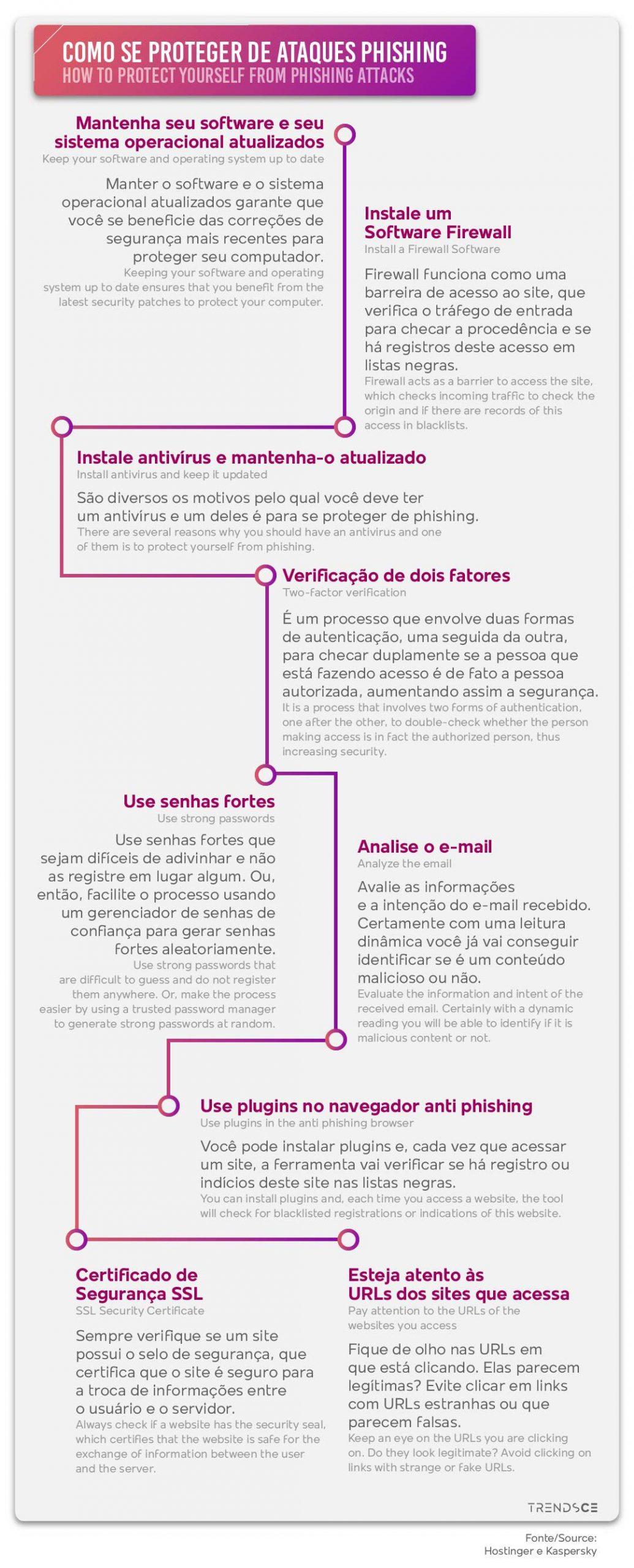 Como se proteger de ataques phishing
