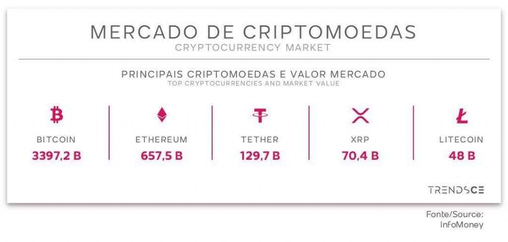 Principais criptomoeadas e seus valores-mercados