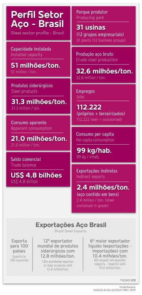 Perfil do setor de aço no Brasil