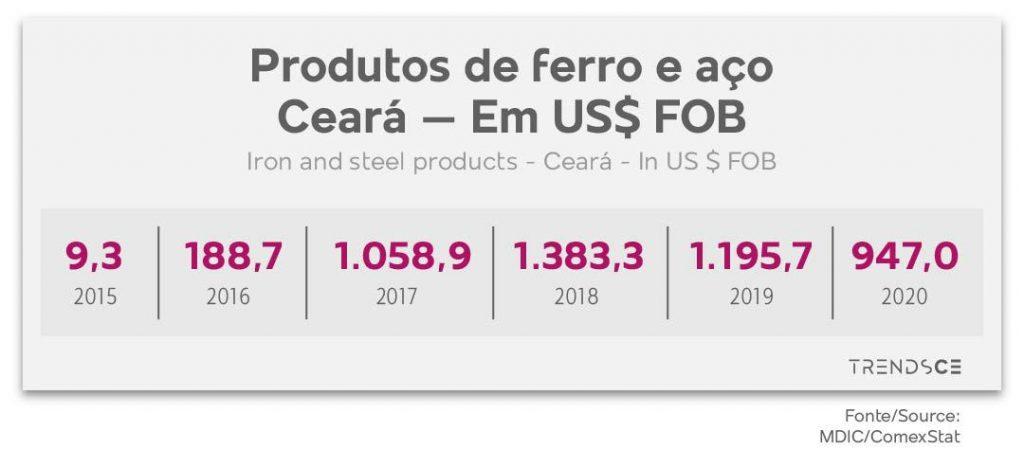 Produtos de ferro e aço no Ceará