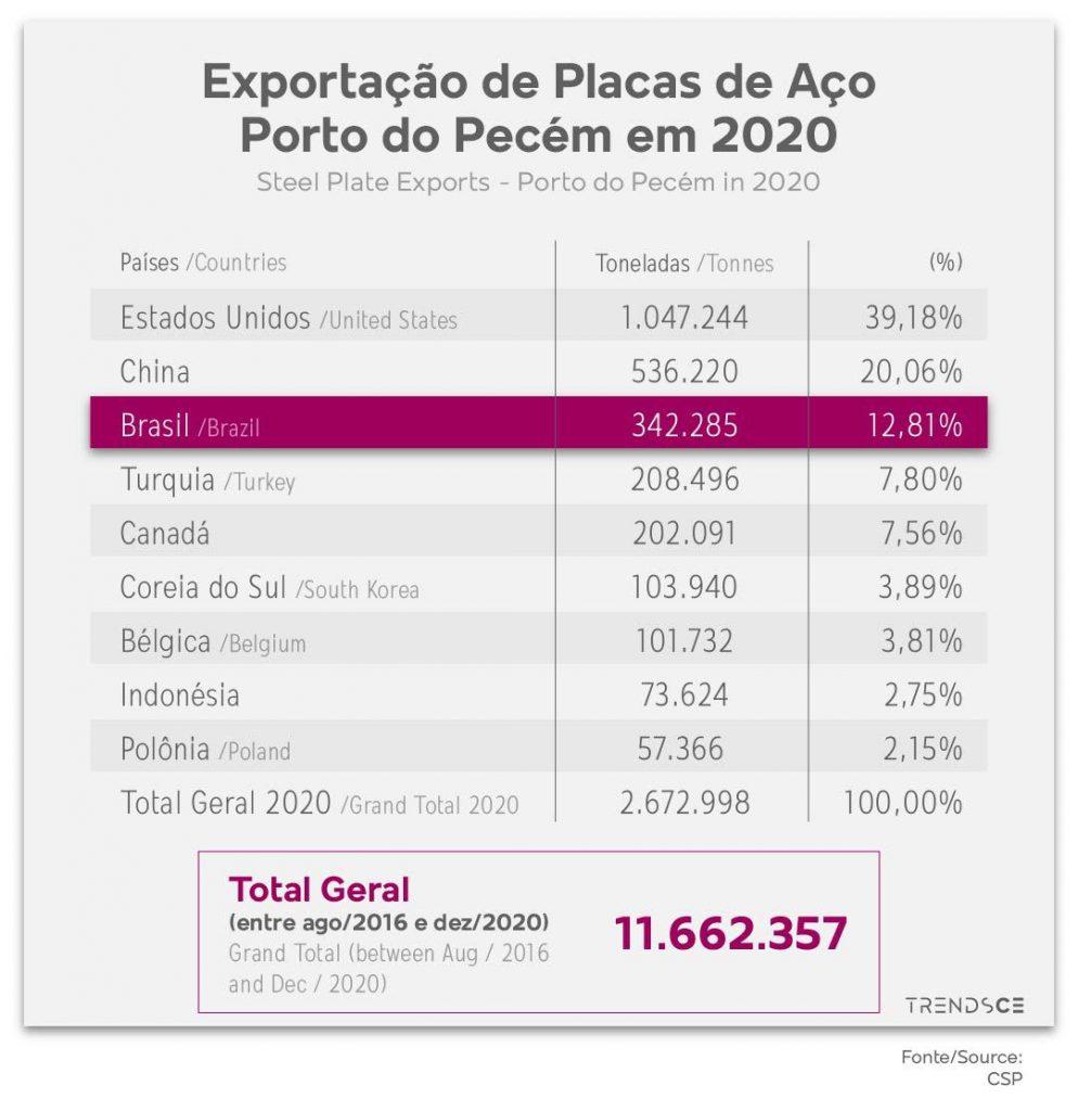 Exportação de Placas de Aço do Porto do Pecém em 2020