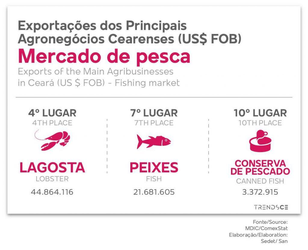 Exportações dos Principais Agronegócios Cearenses