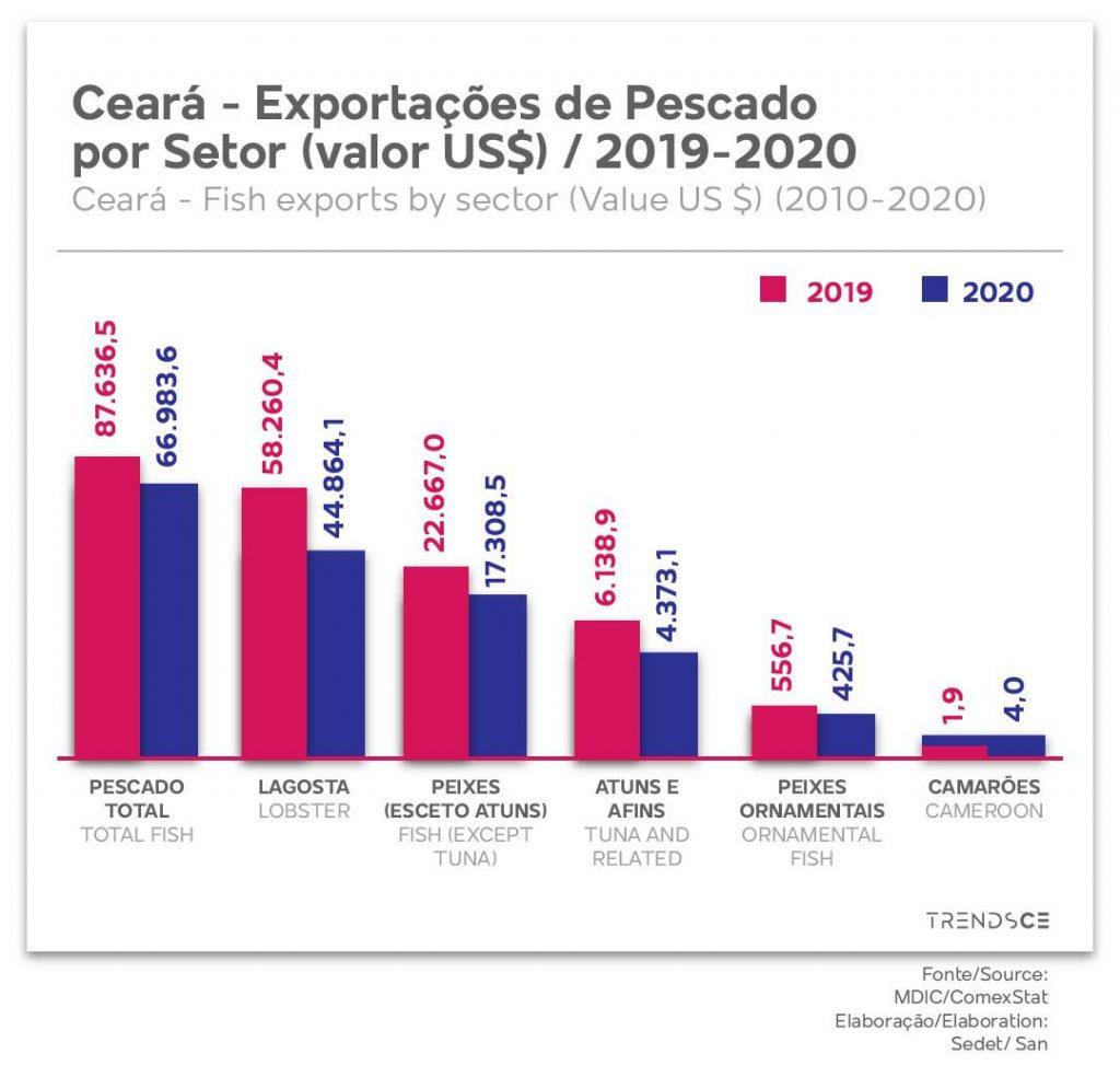 Exportações de Pescado por Setor no Ceará
