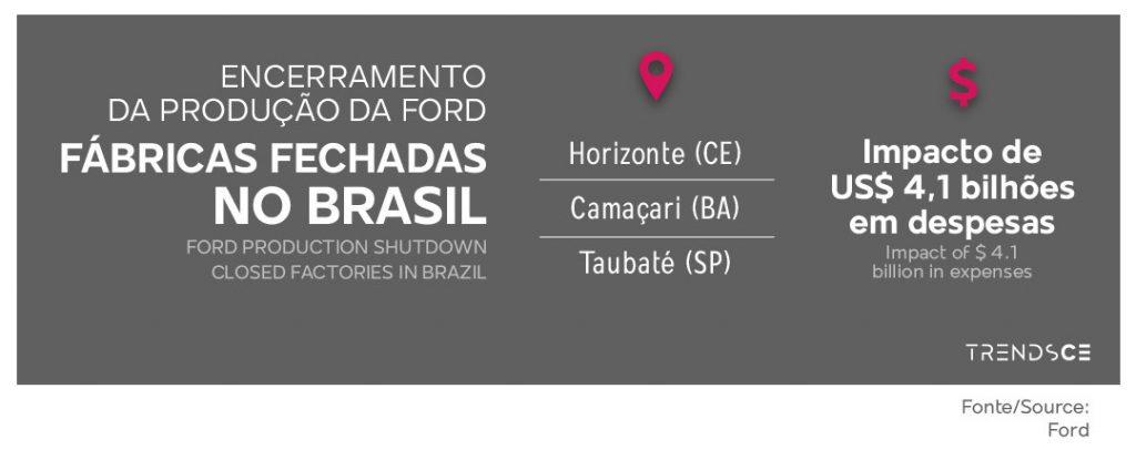 Impacto do encerramento da produção da Ford no Brasil