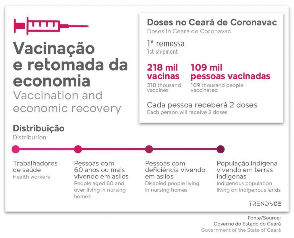 Vacinação e retomada da economia